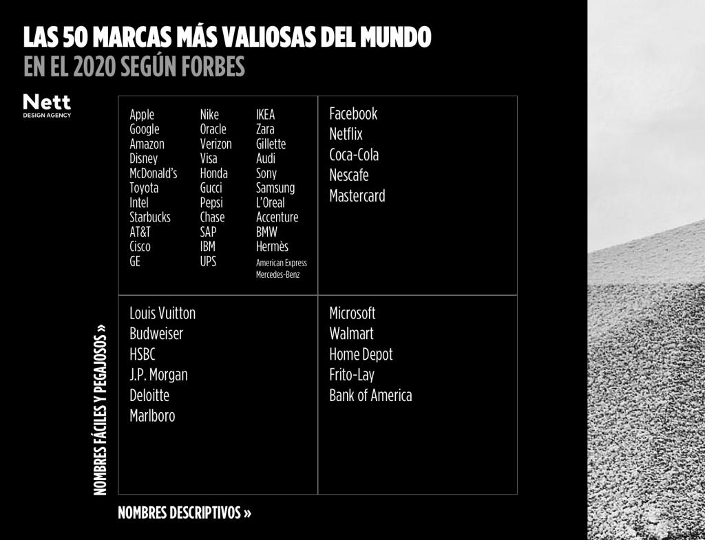 Las 50 marcas más valiosas del mundo según Forbes